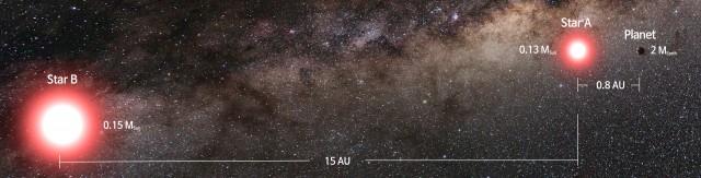 새로 발견한 지구형 행성은 쌍성 중 하나의 항성 주위를 공전하고 있다. 이 항성과 지구형 행성 사이의 거리는 0.8AU, 두 항성 간의 거리는 15AU다. - (주)동아사이언스 제공
